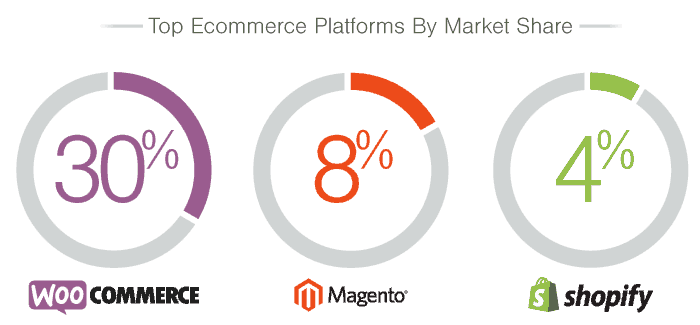 Top Ecommerce Platforms By Market Share