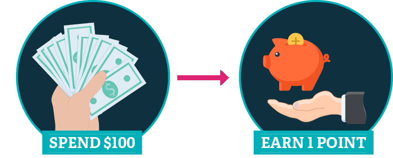 Make Earning Rules Simple