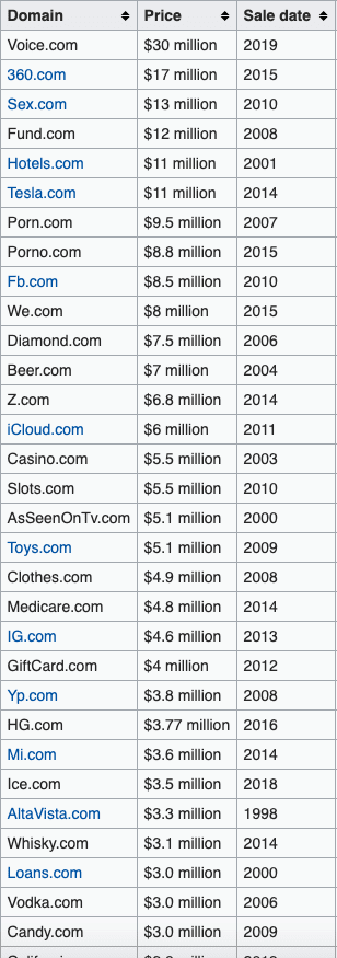 Most Expensive Domains