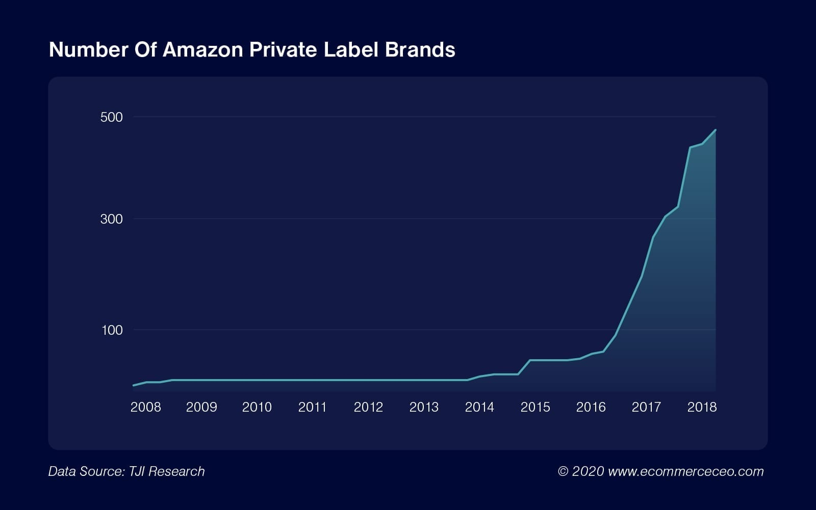 Number Of Amazon Private Label Brands@2x 100