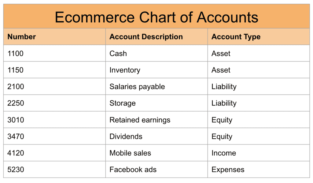 Example Chart of Accounts