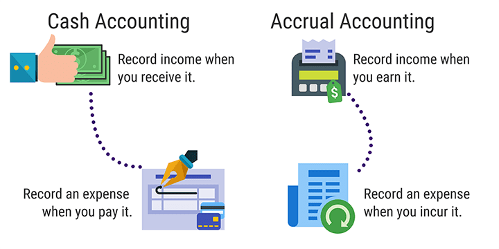 Two primary accounting methods include cash basis and accrual basis.