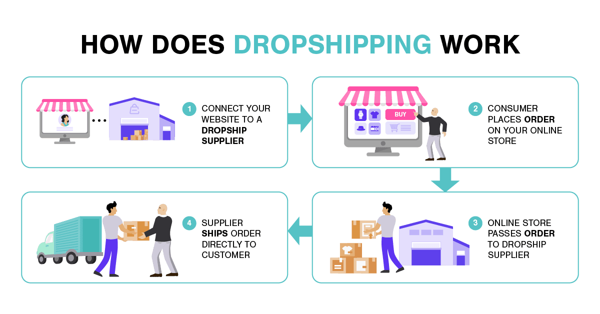 How Does Dropshipping Work