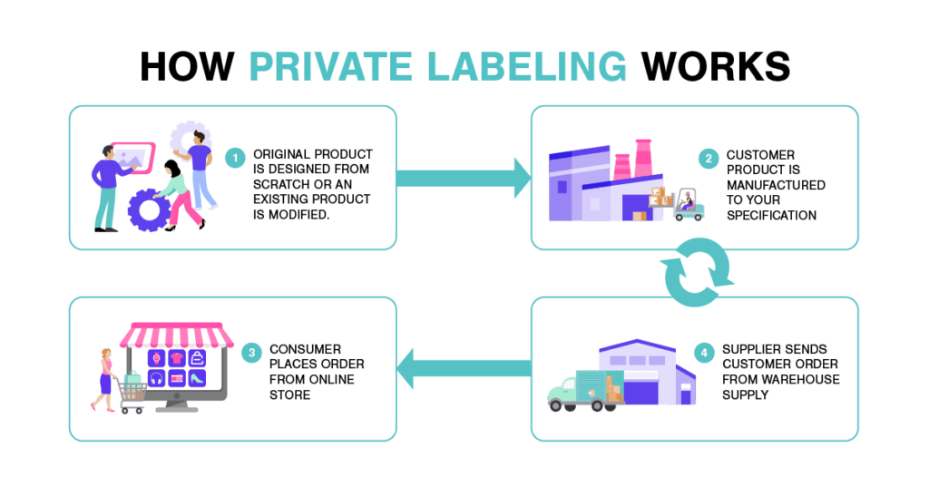 How private labeling works