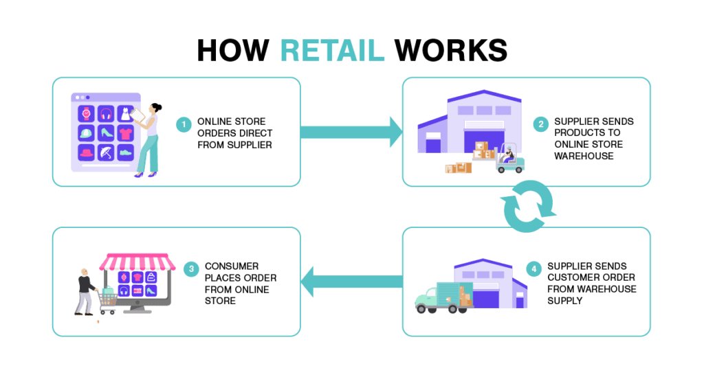 How Retail Works