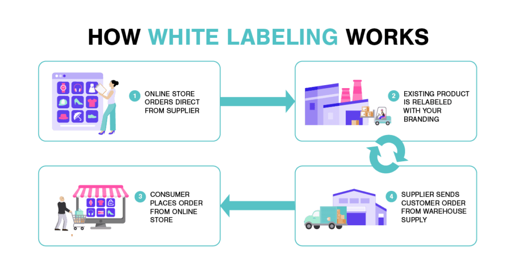 How White Labeling Works